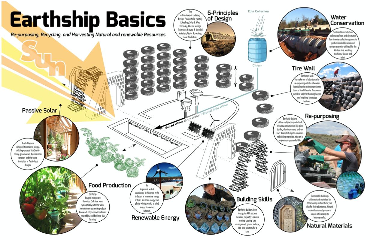 Design Principles Earthship Biotecture Michael Reynolds