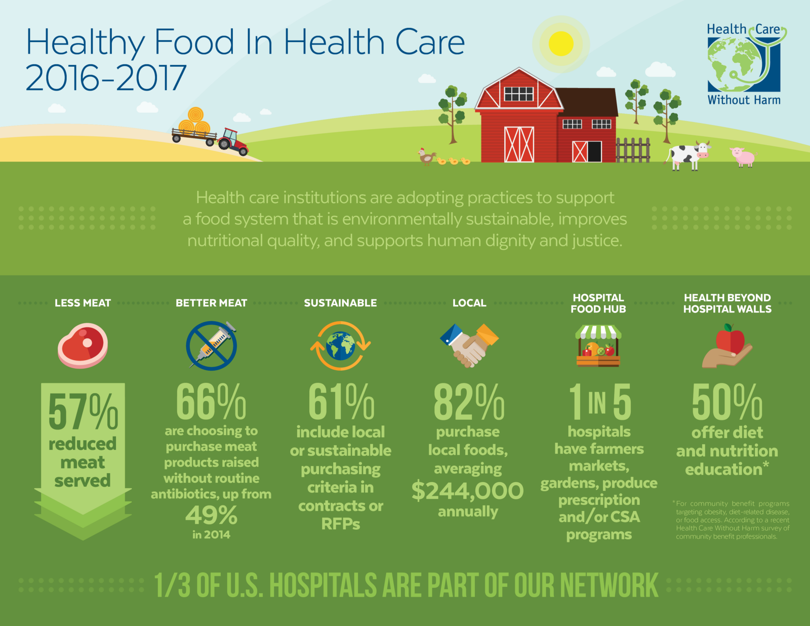 Source: Health Care Without Harm (https://noharm-uscanada.org/issues/us-canada/healthy-food-health-care)