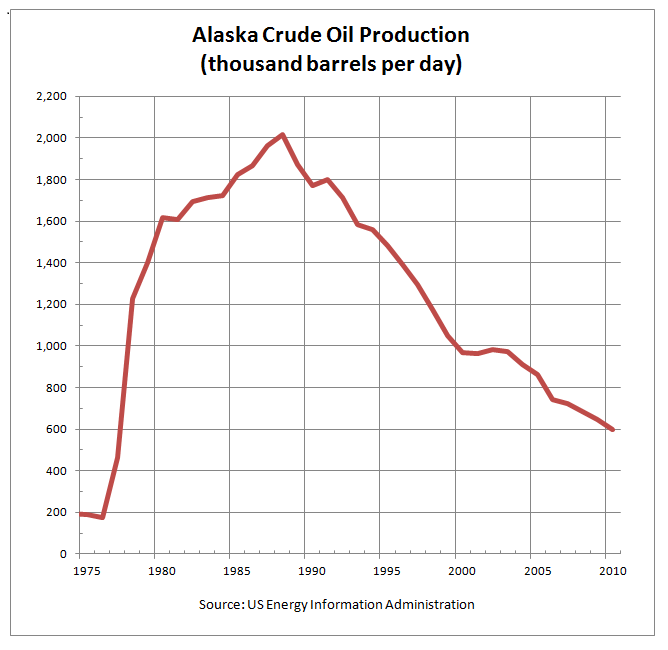 A graph showing the decline in crude oil production in Alaska.                From:   US Energy Information Administration.