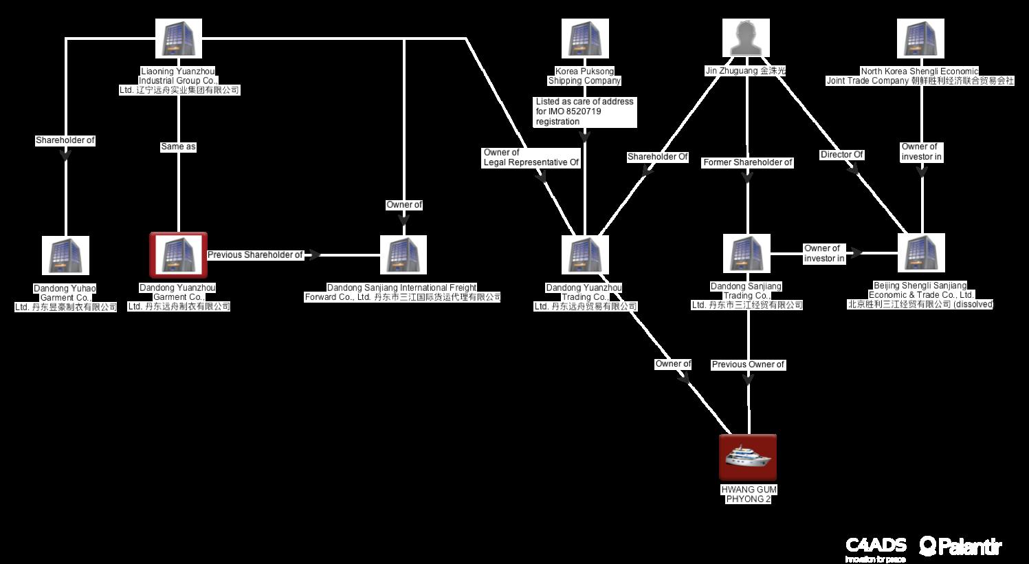 Liaoning Yuanzhao Network