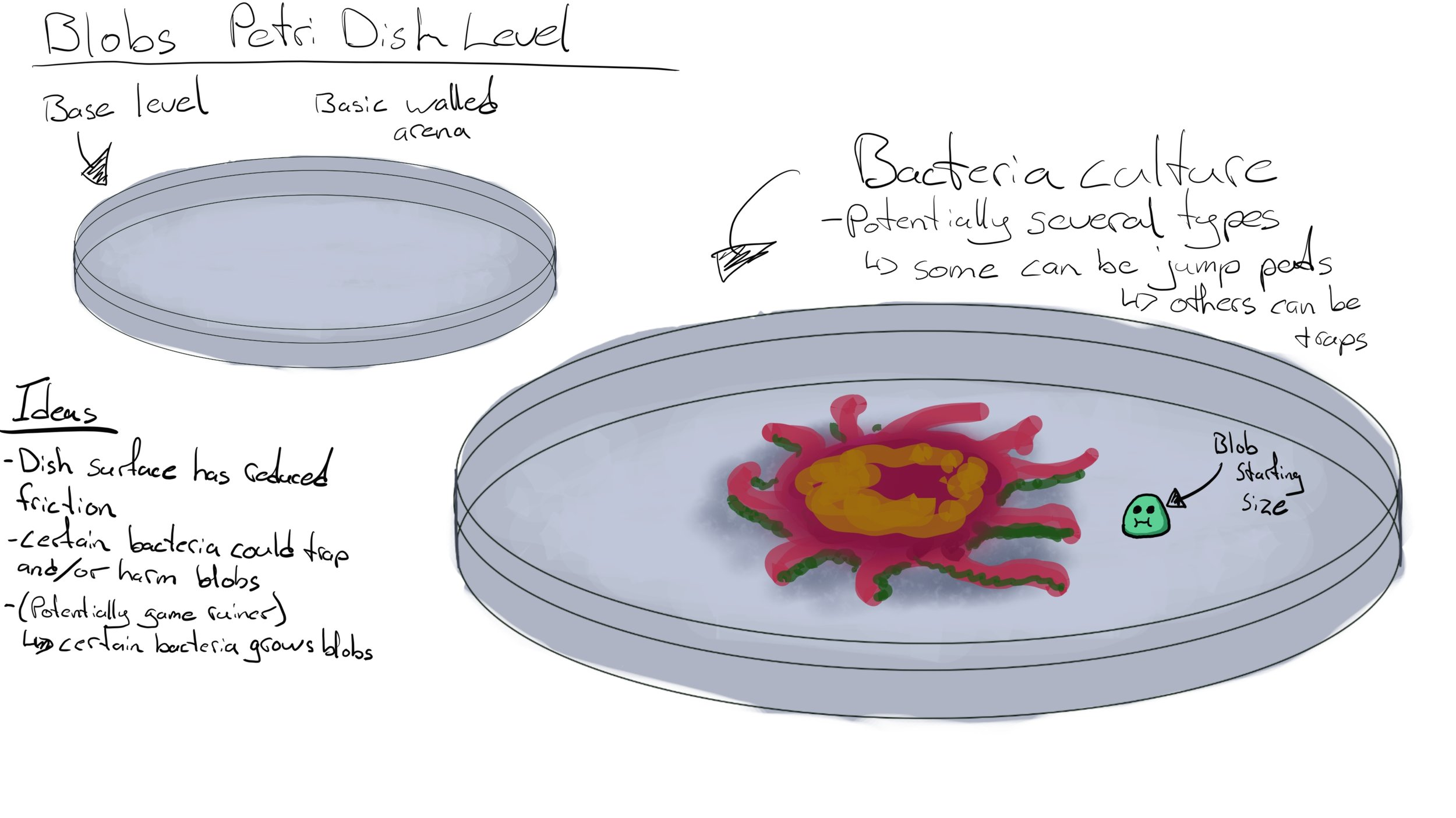 The Blobs Fight map concept art 2