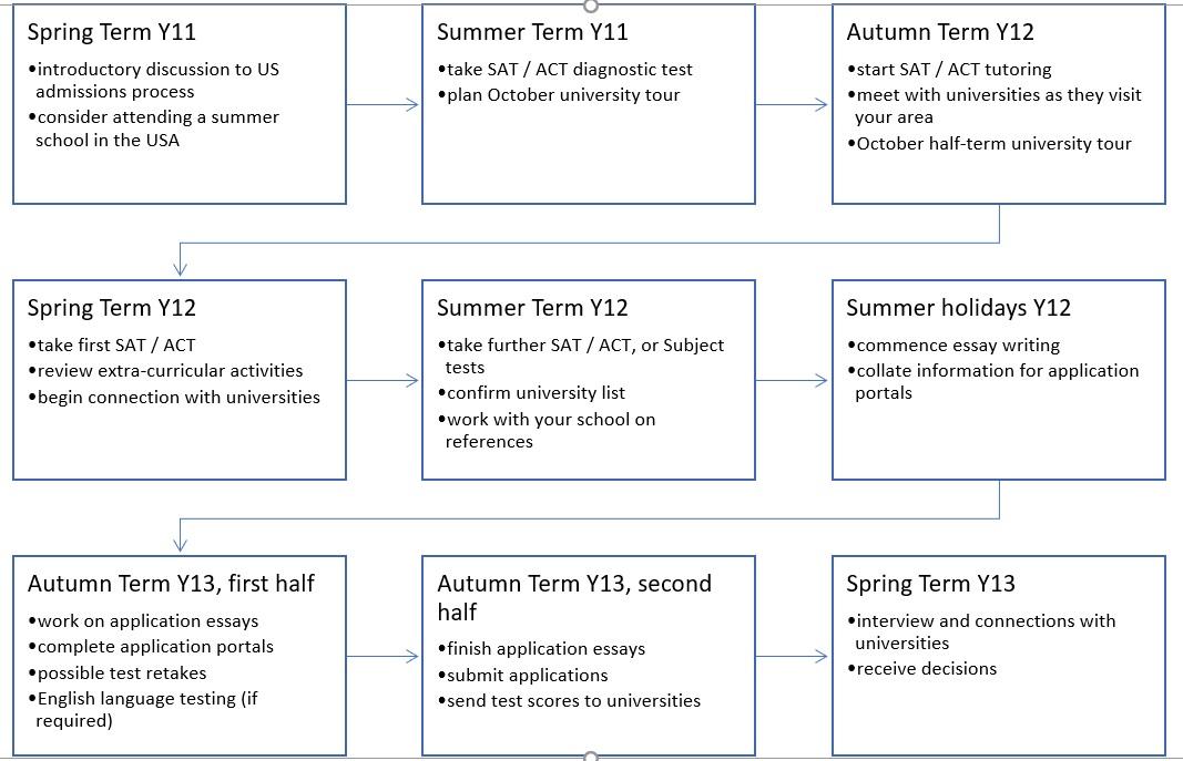 US Timeline.jpg
