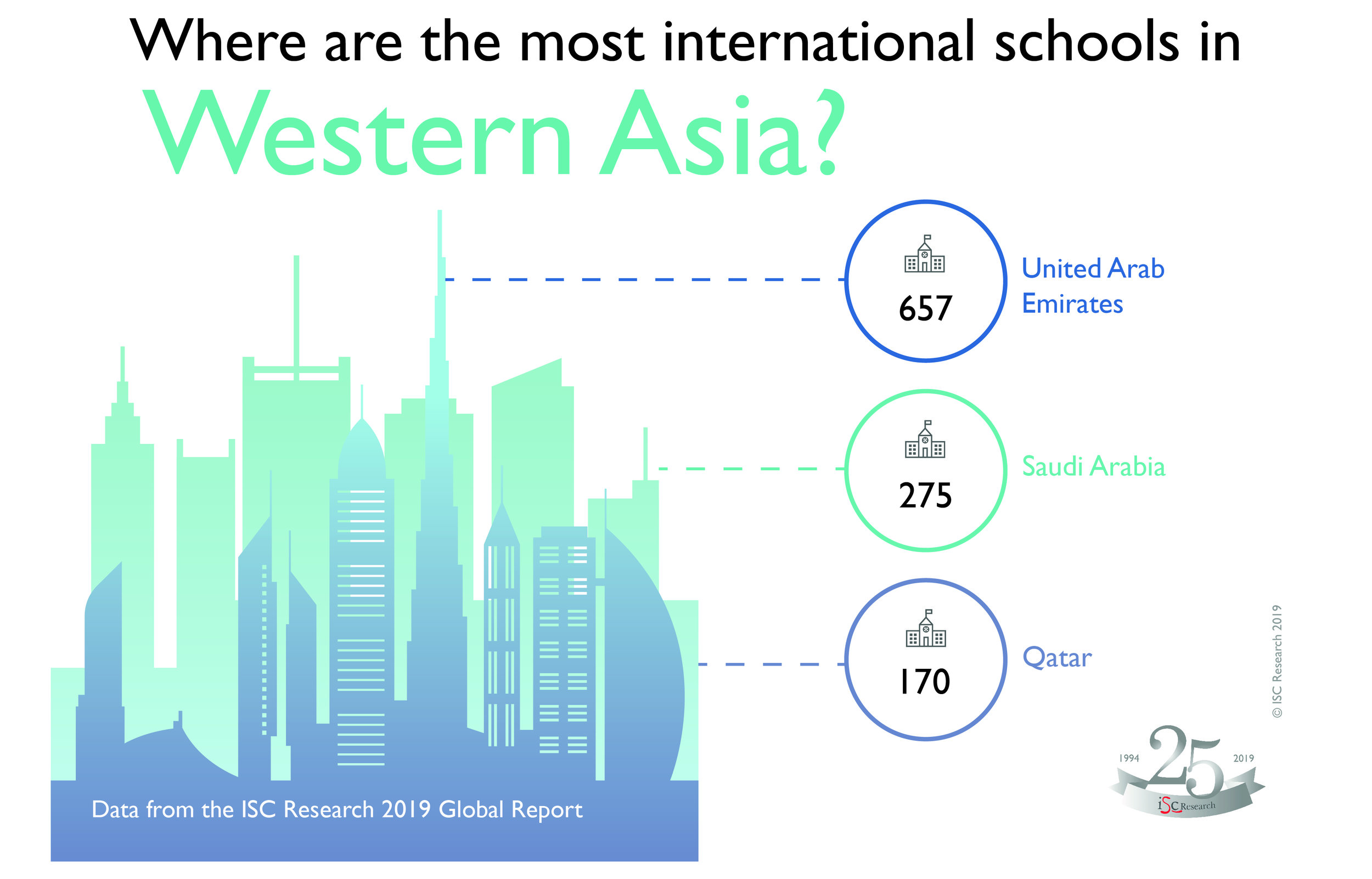 Global infographics 7_ Where are the most international schools in Western Asia.jpg