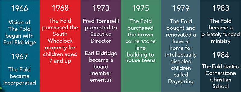 The Fold Timeline Part 1