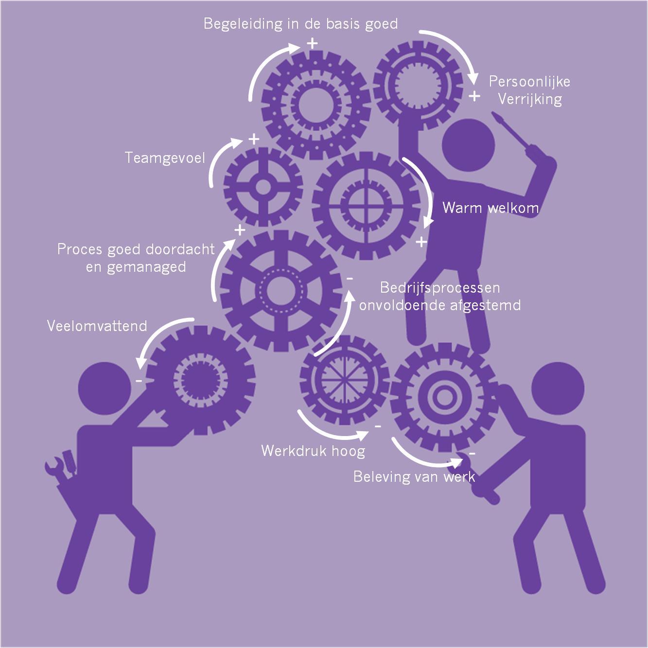 Integratieproces.jpg