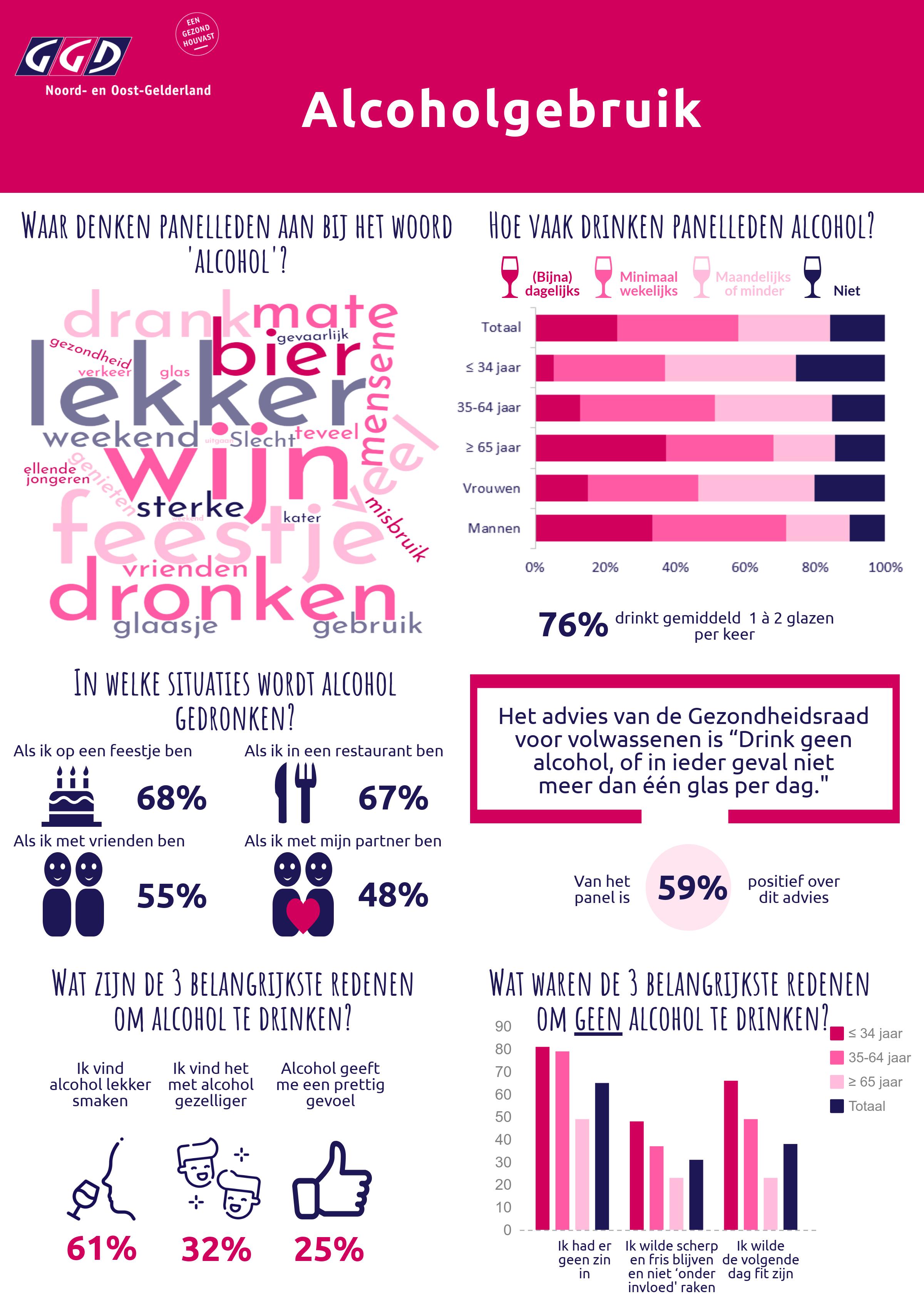 Infographic GGD NOG - alcholgebruik (voorkant).png