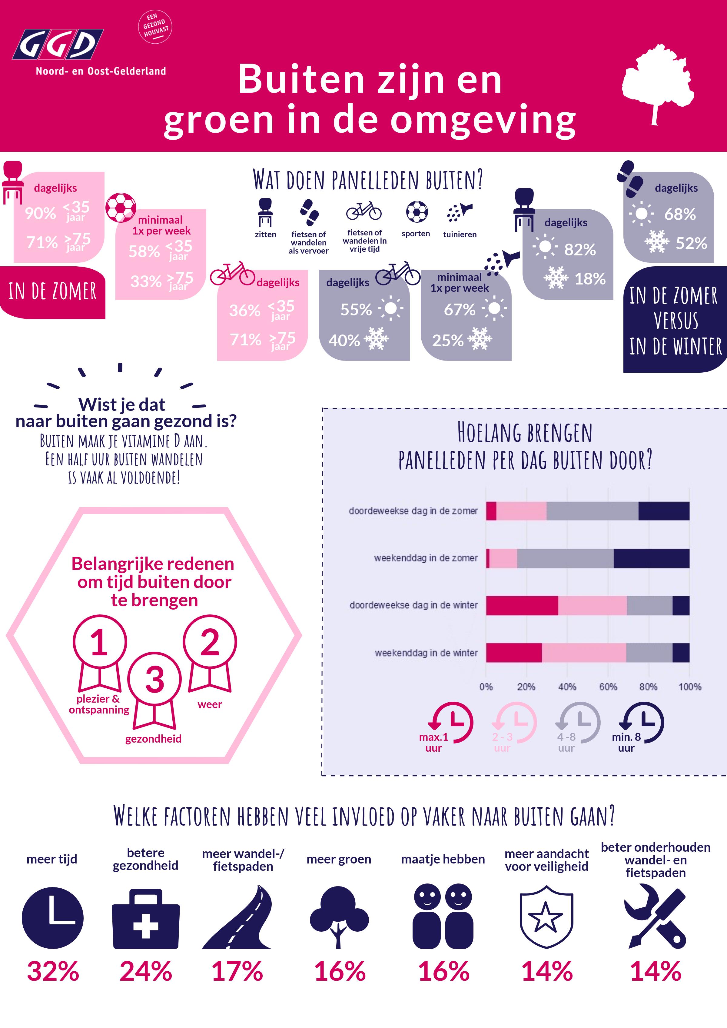Infographic GGD NOG - buiten (voorkant).png