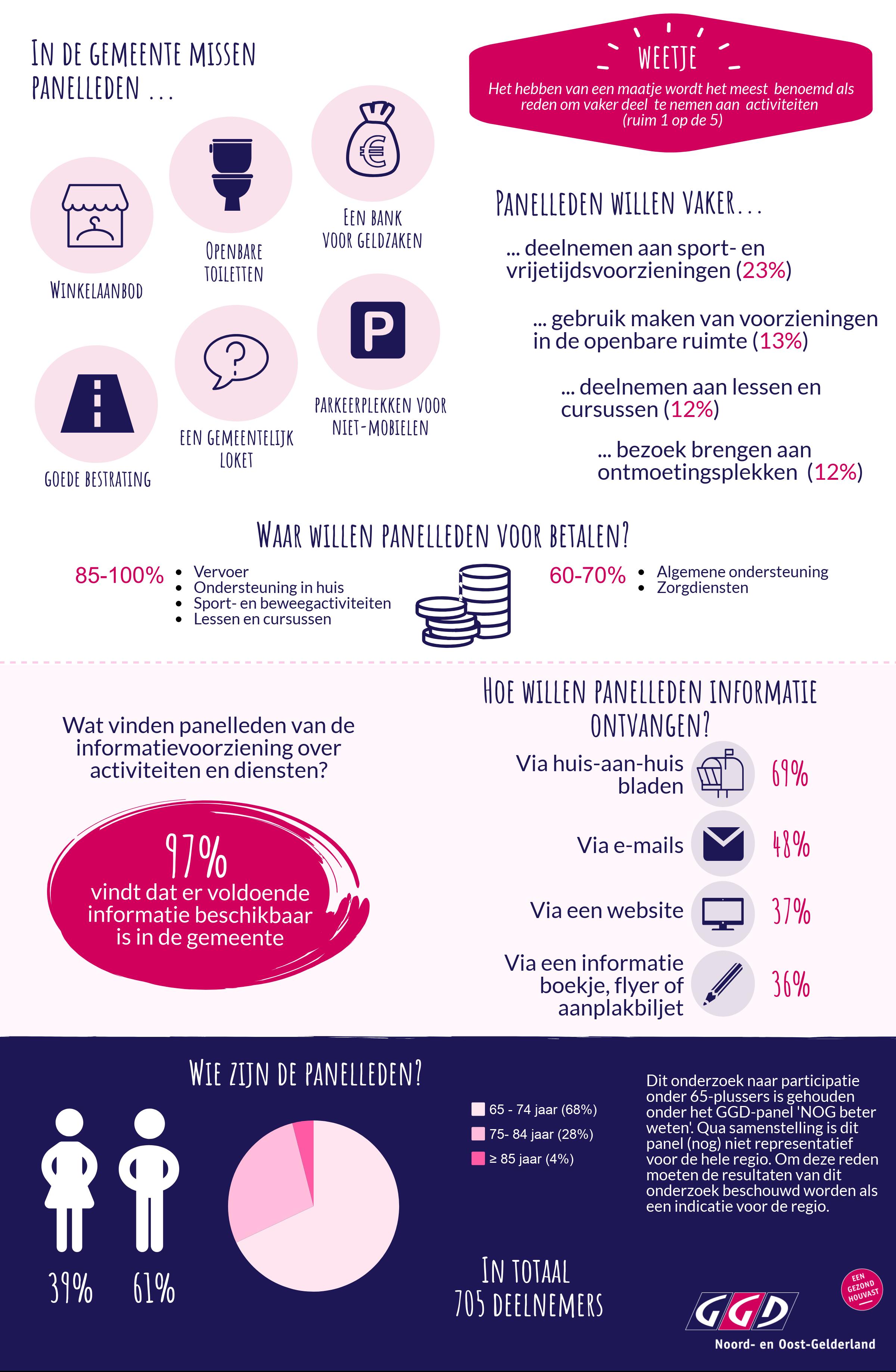 Infographic GGD NOG - participatie (achterkant).png