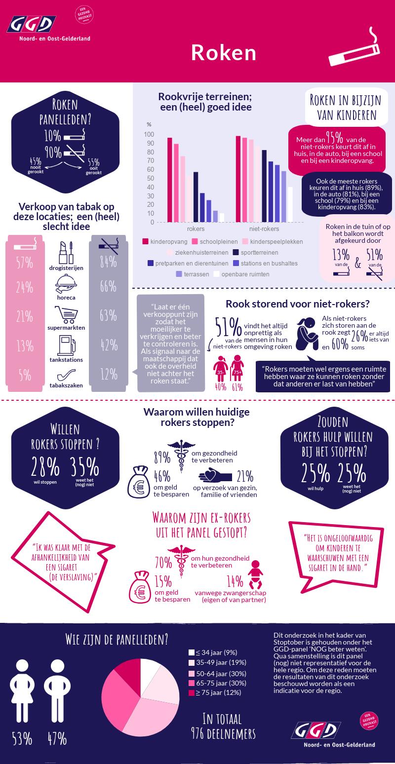 Infographic GGD NOG - roken.png
