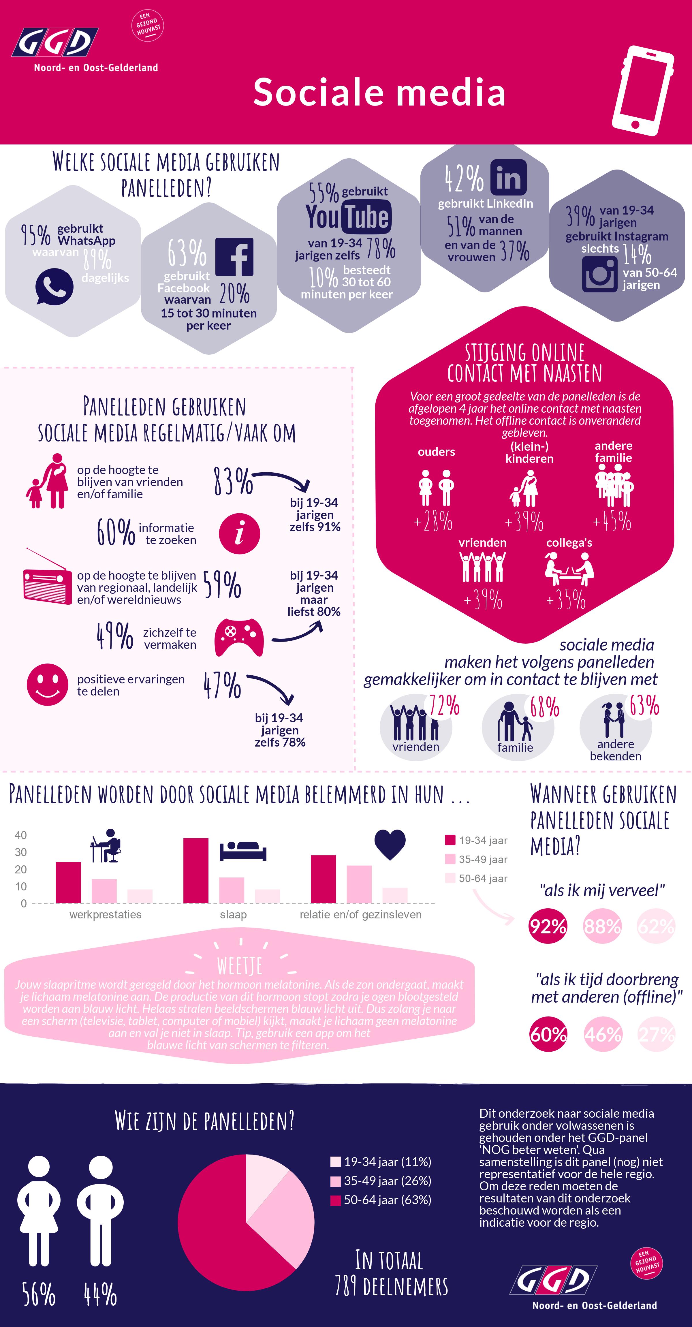Infographic GGD NOG - sociale media.png