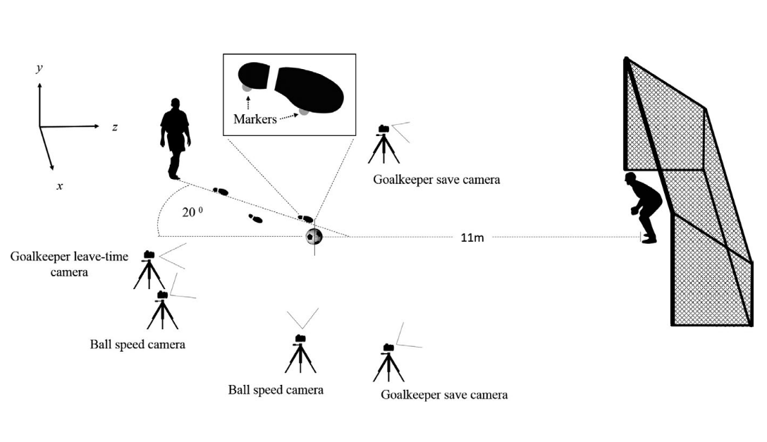 Chopper - aka  Andrew 's latest paper from his PhD is out on  behaviours of shooter and goalkeeper interact to determine the outcome of soccer penalties  - check out  Hunter et al.   here .