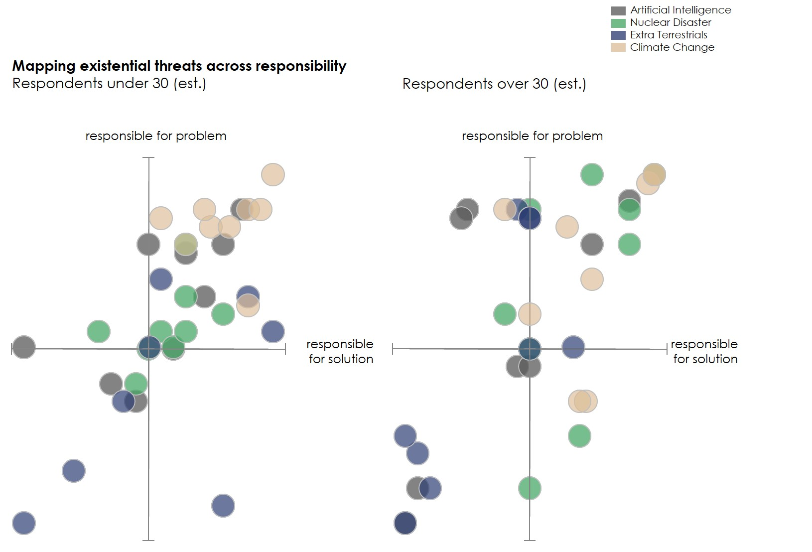 Survey results: Mapping existential threats across responsibilty