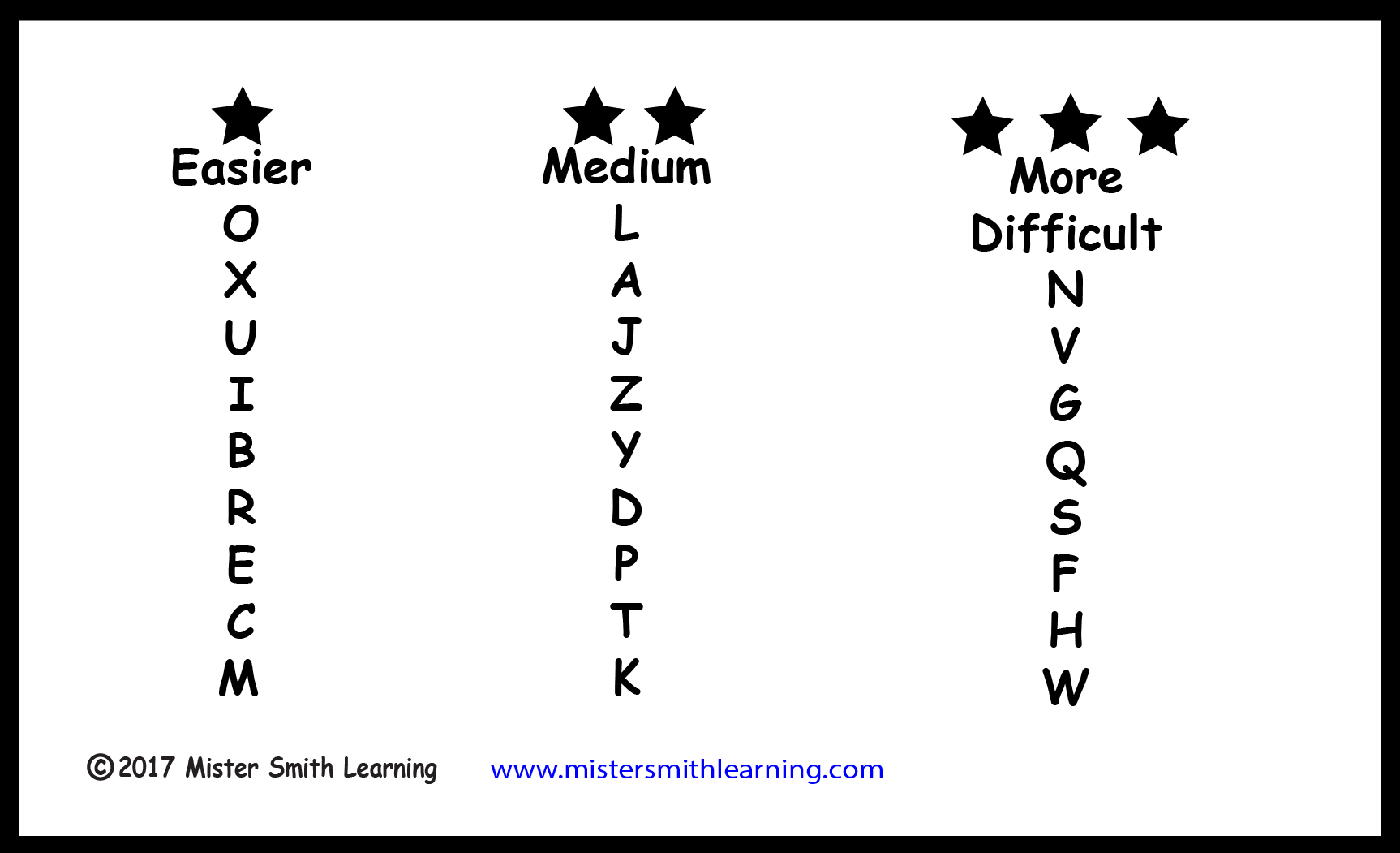 The order in which the letters are introduced so that the student feels successful and motivated to continue to learn.