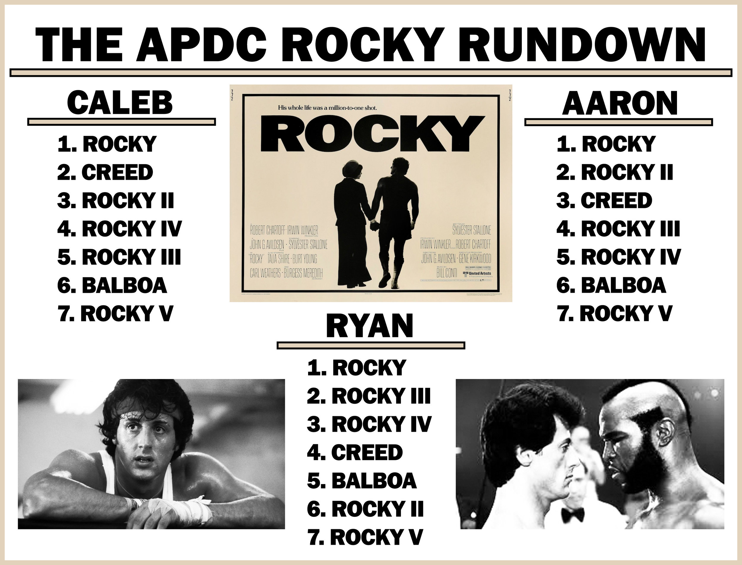 After re-watching several of these, Ryan has decided Rocky and Rocky 2 should switch places on his list.