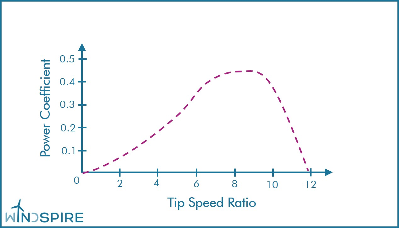 Figure 4. Typical power coefficient performance of a wind turbine rotor.