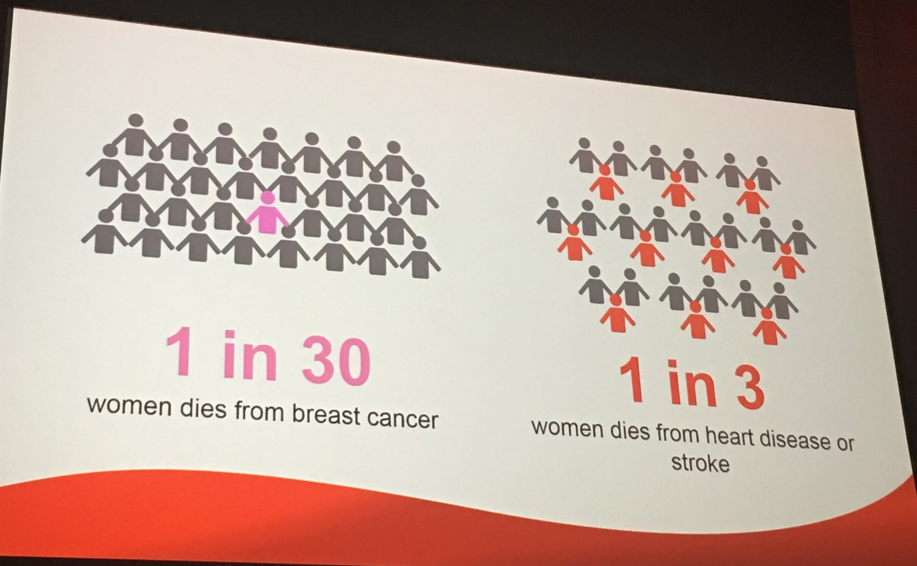 This is truly shocking!! 1 in 3 women dies from heart disease or stroke. This needs to end now!