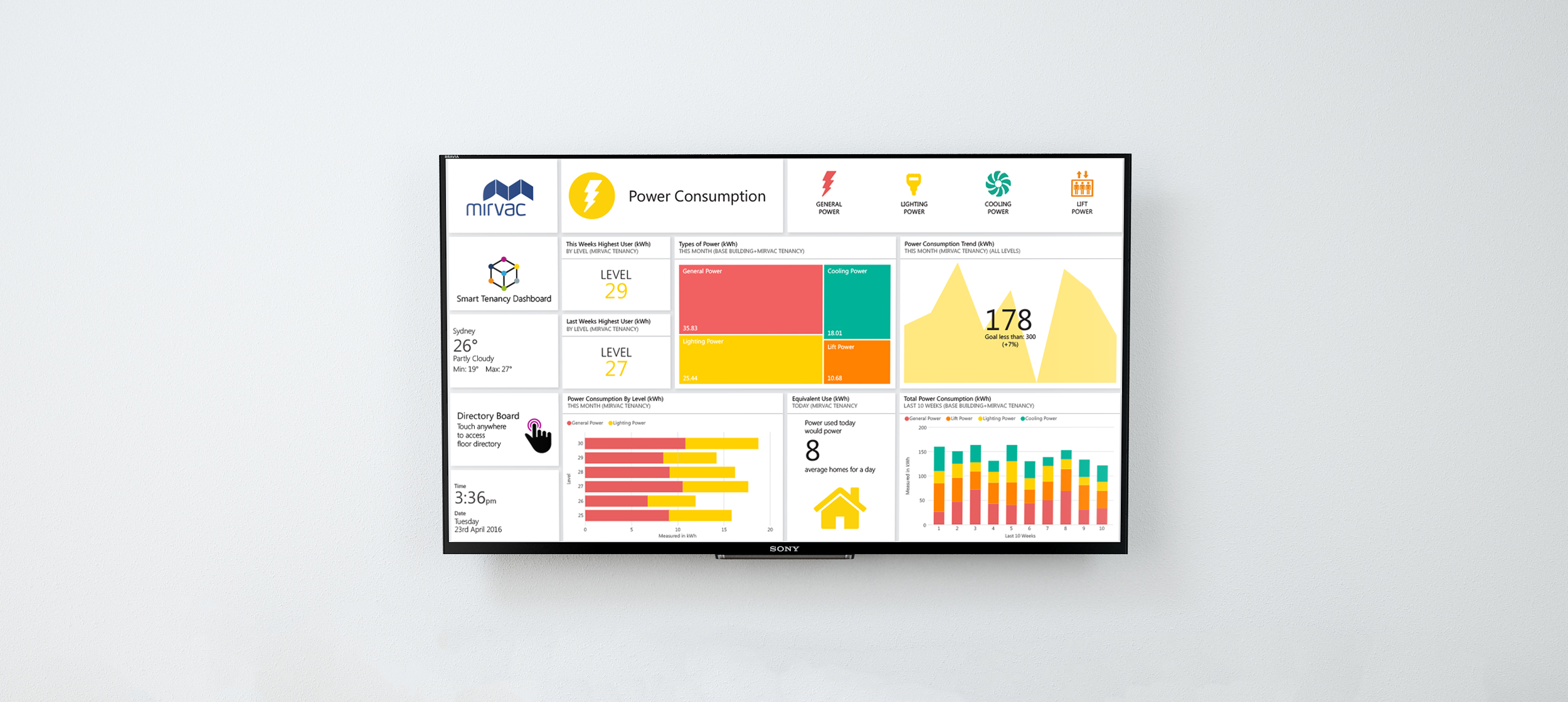 Mirvac Smart Tenancy Dashboard - Mirvac