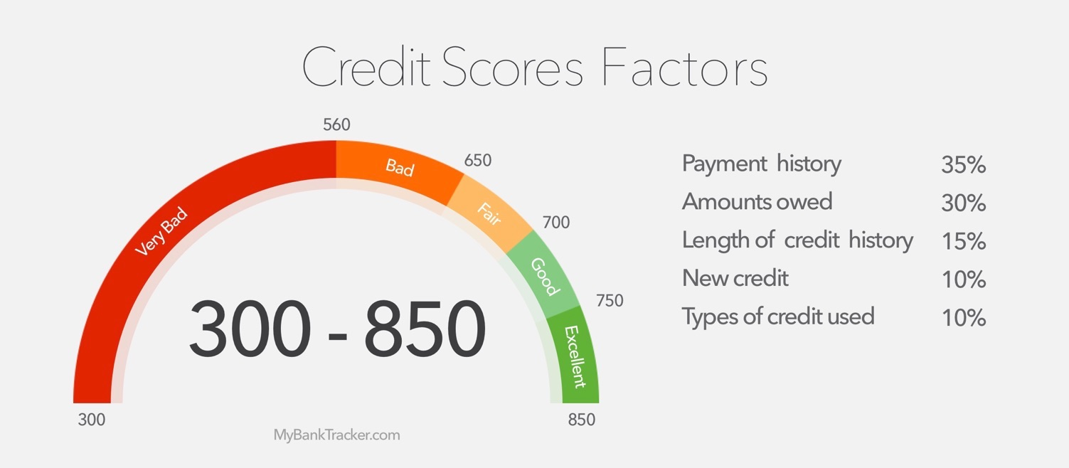 Is a Credit Score Important with a Debt-Free Lifestyle? — RTM Solutions