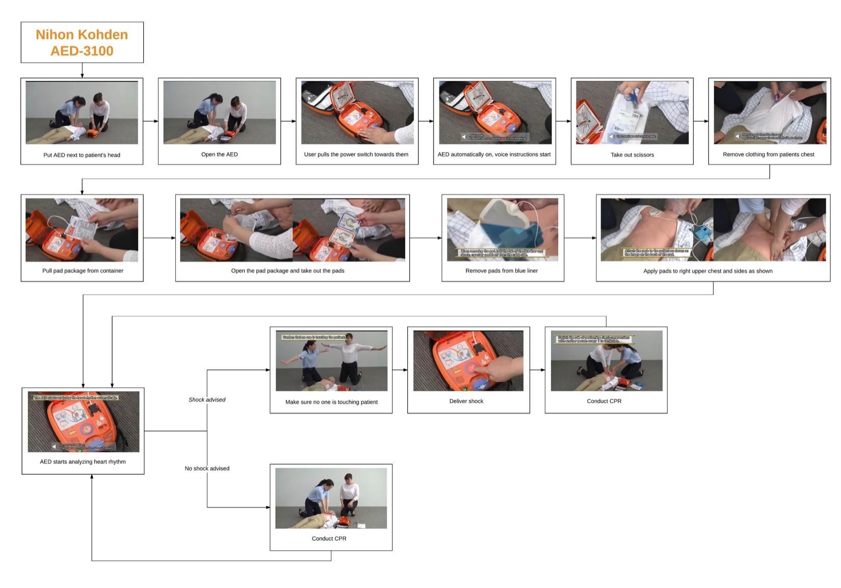 AED Usability Study — Yahui Ma