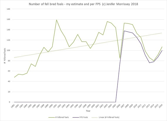 Figure 1: This chart shows my best estimate of the number of fell bred ponies from 1981 to 2017, with the FPS numbers shown for 2007 to 2017. The trendline is based on my estimated number of fell bred foals.