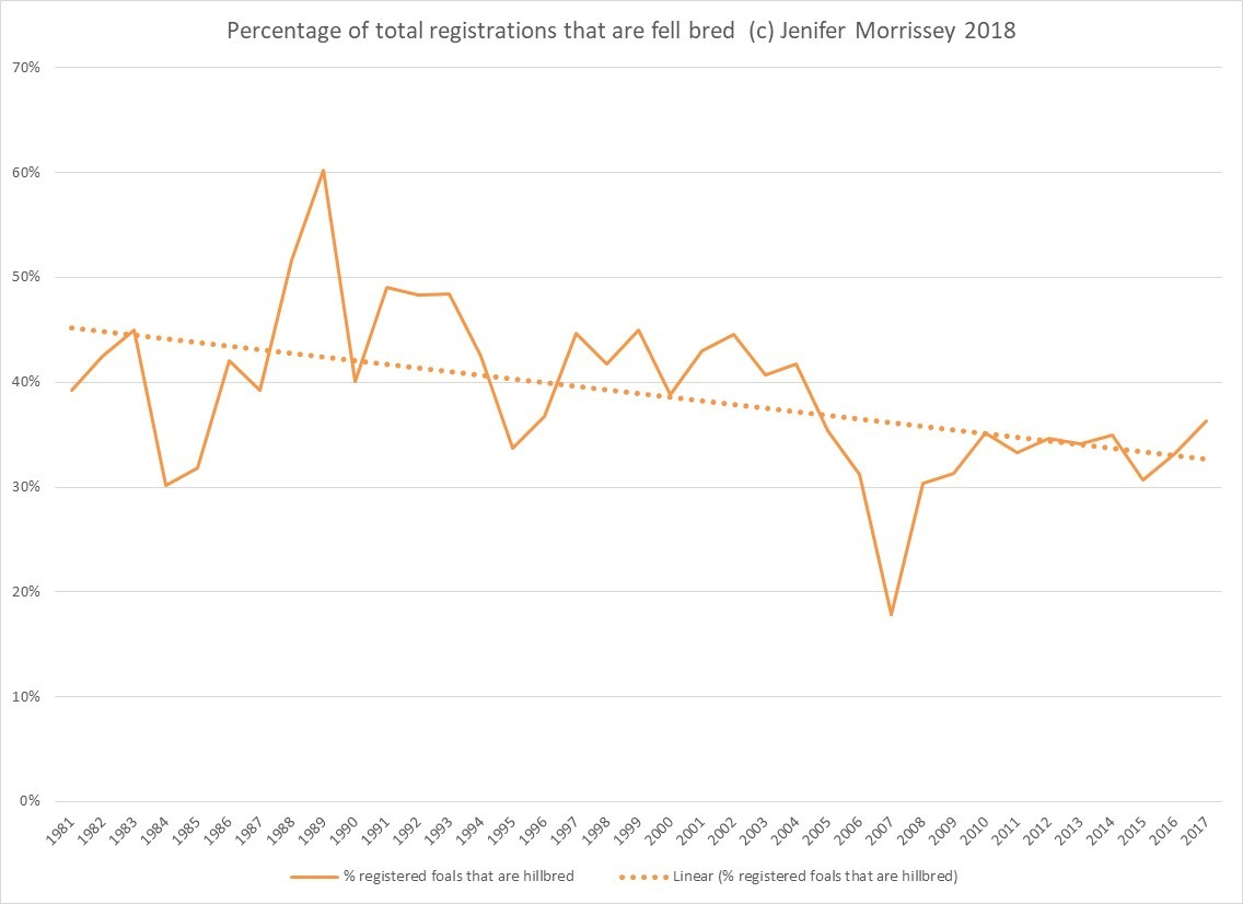 Figure 2: Chart showing percentage of foals registered that were fell-born from 1981 to 2017 with trend line