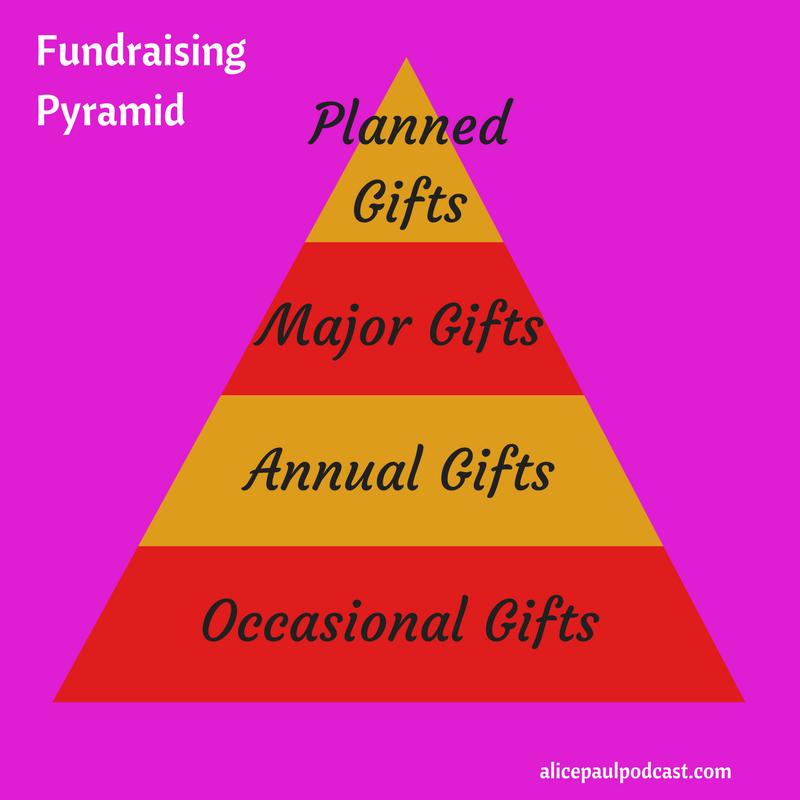fundraising_pyramid