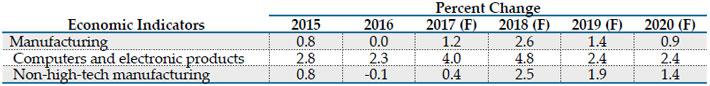 F=Forecast Source(s): MAPI Foundation, February 2017