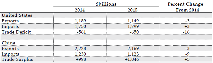 *SITC 5-8 Source(s): U.S. Census Bureau, FT-900 , and  China's Customs Statistics (Monthly Exports and Imports)