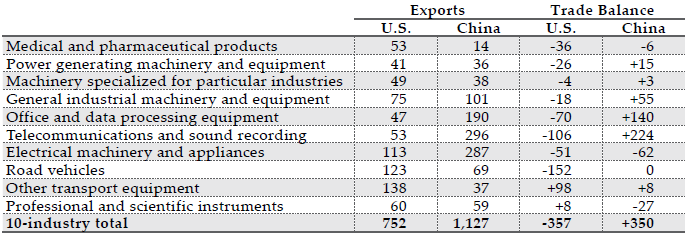 *SITC 54, 71-72, 74-79, 87 Source(s): U.S. Census Bureau, FT-900 , and  China's Customs Statistics (Monthly Exports and Imports)