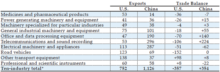 *SITC 54, 71-72, 74-79, 87 Source(s): U.S. Census Bureau  FT-900,  and  China's Customs Statistics (Monthly Exports and Imports)