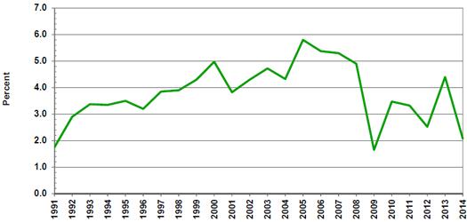 Source(s): U.S. Bureau of Labor Statistics