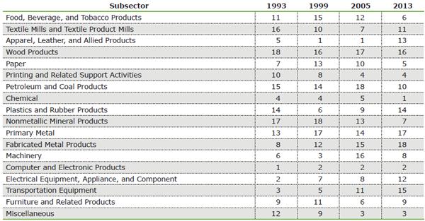Source(s): MAPI Foundation and U.S. Bureau of Labor Statistics