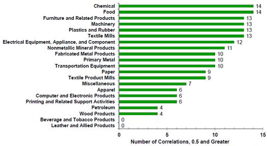 Source(s): U.S. Bureau of Labor Statistics and MAPI Foundation