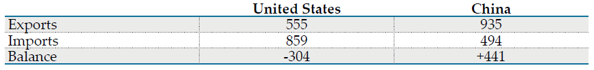 *SITC 5-8 Source(s): U.S. Census Bureau, FT-900 , and  China's Custom Statistics (Monthly Exports and Imports)