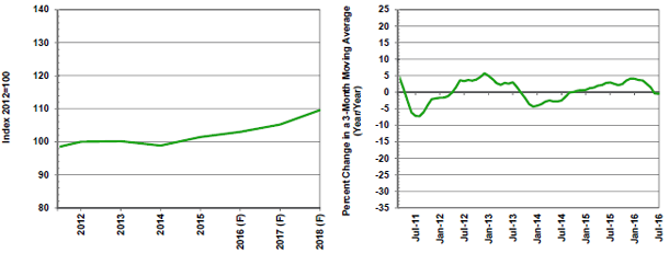 F=Forecast Source(s): Federal Reserve Board and MAPI Foundation