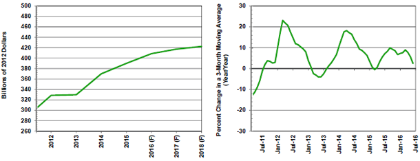 F=Forecast Source(s): U.S. Bureau of the Census and MAPI Foundation