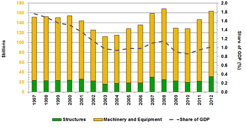 Source(s): U.S. Census, Annual Survey of Manufactures and MAPI Foundation