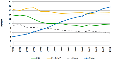*Extra=exports to non-members Source(s): WTO, International Trade Statistics and MAPI Foundation calculations