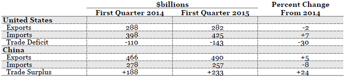 *SITC 5-8 Source(s): U.S. Census, FT-900 , and  China's Customs Statistics (Monthly Exports and Imports)