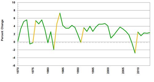Source(s): U.S. Bureau of Economic Analysis