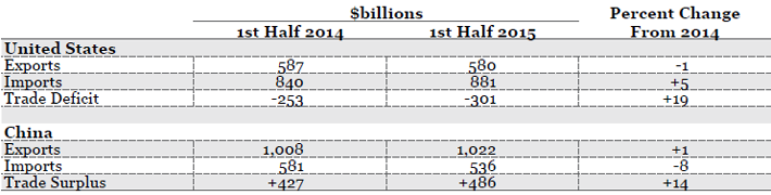 Source(s): U.S. Census, FT-900 , and  China's Customs Statistics (Monthly Exports and Imports)