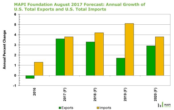 F=Forecast, Source: MAPI Foundation, August 2017