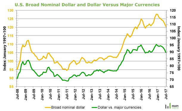 Source: Federal Reserve Board