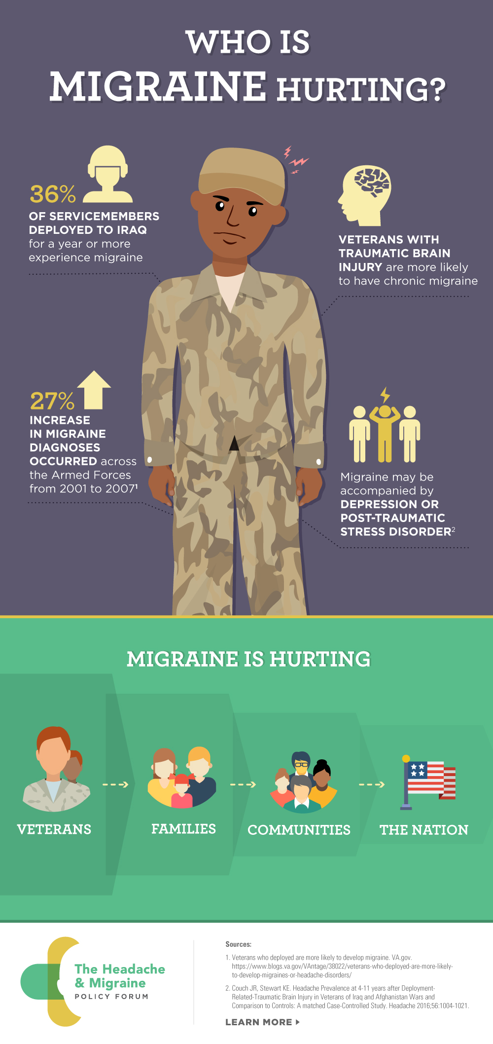 HMPF_Migraine_Veteran_Infographic_Nov 2017 (1).jpg