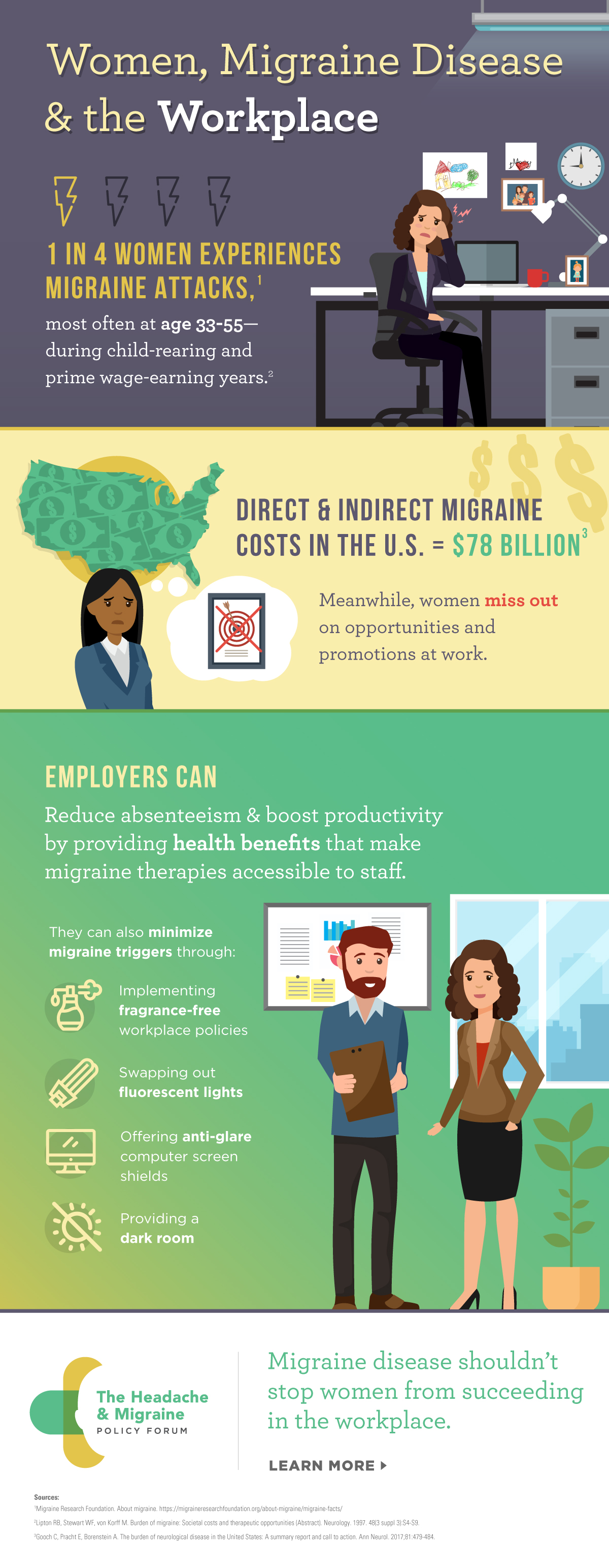 Infographics — Resources — Headache and Migraine Policy Forum