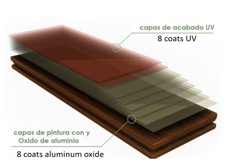 Resilient and Long-Lasting - Aluminum oxide is a naturally occurring mineral that forms a hard coating which protects wood floors from damage. It's the best choice for high-traffic areas because it's resistant to scratches, dents, and scuffs. Wood floors finished with UV-cured aluminum oxide generally last 10-15 years longer than post-installation polyurethane finishes.