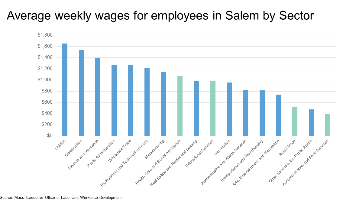 weekly wages.png