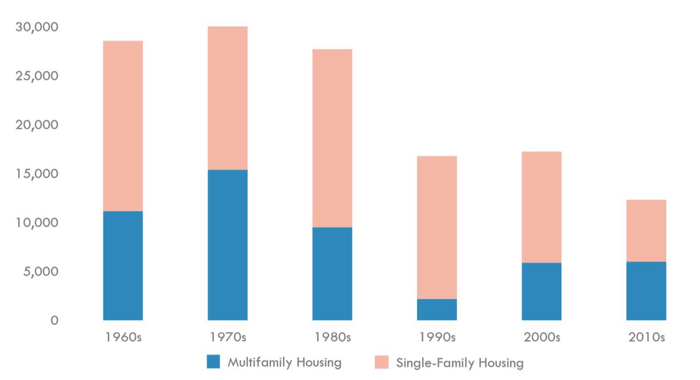 Annual Housing Productions, Massachusetts.  Source: U.S. Census Bureau, MassHousing Partnership.