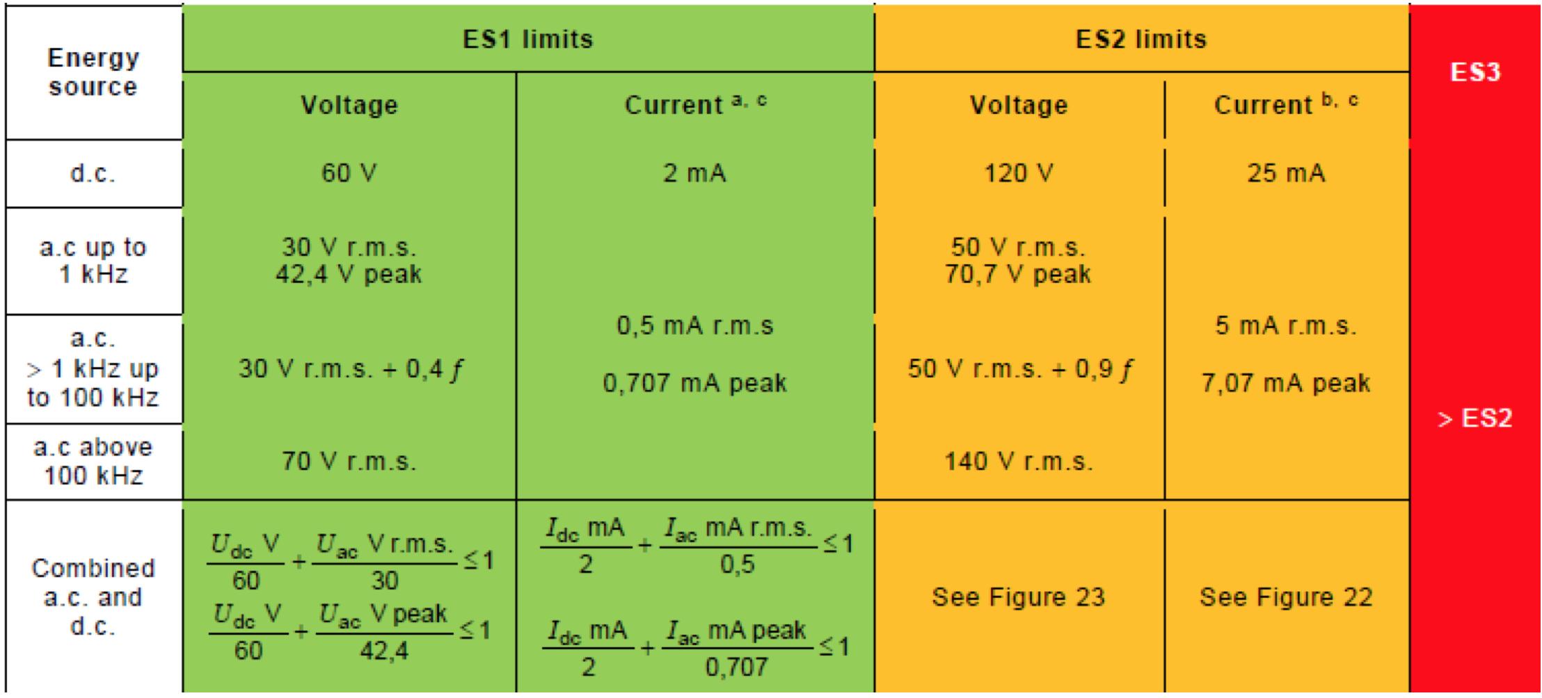 圖1. UL 62368-1 ES1, ES2 and ES3 (Steady-state)