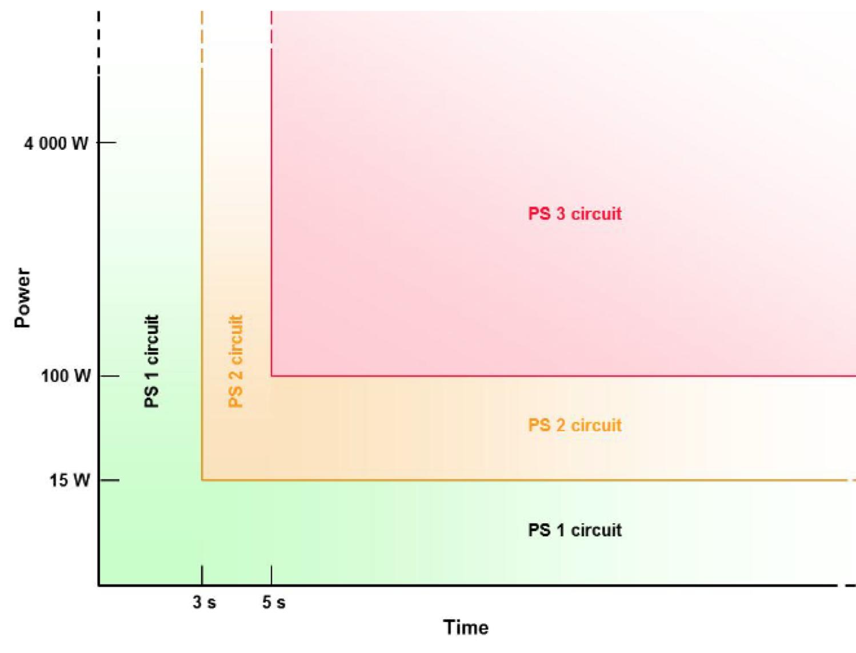 圖2. UL 62368-1 PS1, PS2 and PS3